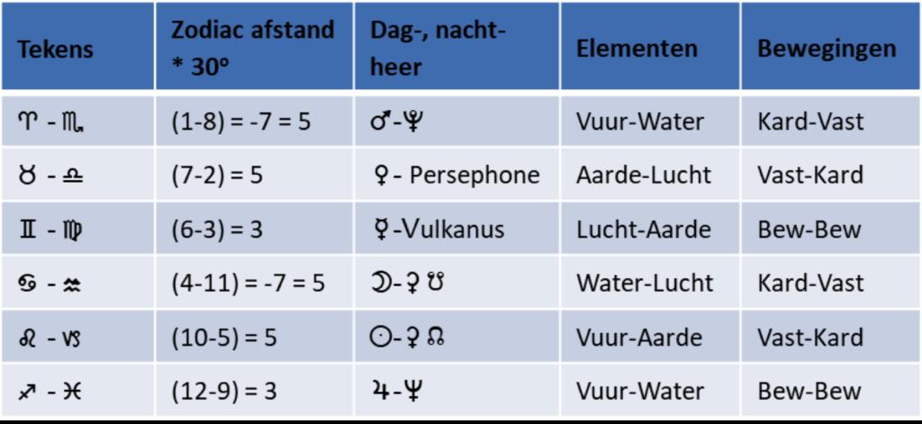 Zodiac Tabel